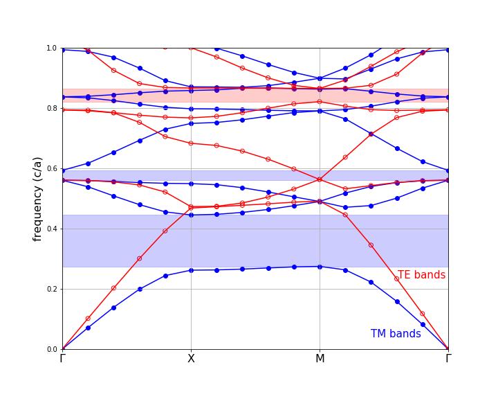 Data Analysis - MPB Documentation